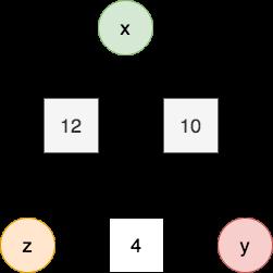 arithmagon